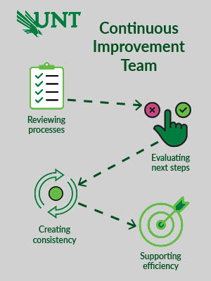 Continuous Improvement Team reviews processes, evaluates next steps and creates consistency to support efficiency.